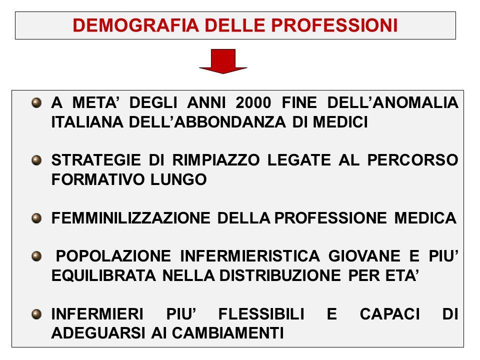 A META' DEGLI ANNI 2000 FINE DELL'ANOMALIA ITALIANA DELL'ABBONDANZA DI MEDICI STRATEGIE DI RIMPIAZZO LEGATE AL PERCORSO FORMATIVO LUNGO FEMMINILIZZAZI