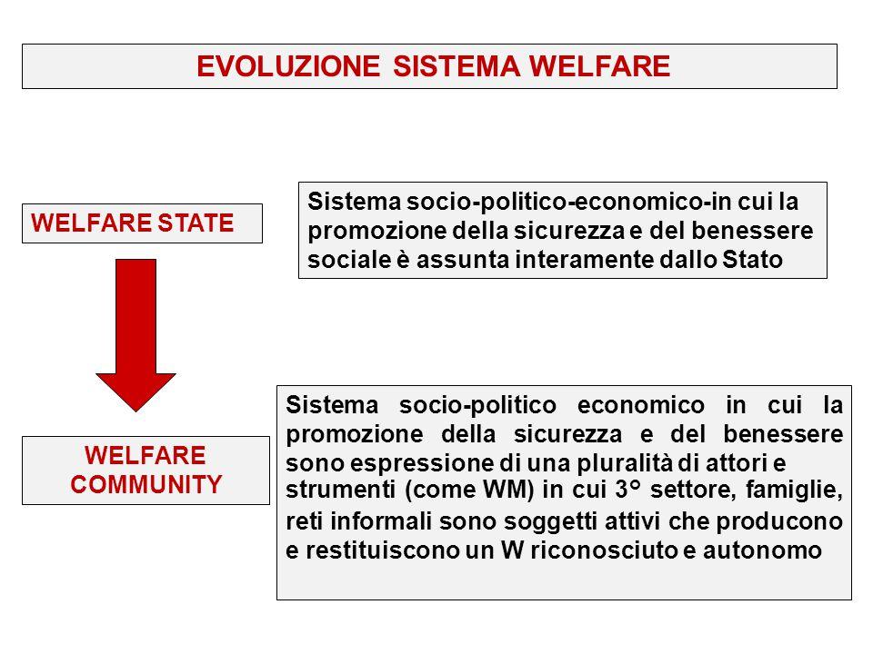 EVOLUZIONE SISTEMA WELFARE WELFARE STATE WELFARE COMMUNITY Sistema socio-politico-economico-in cui la promozione della sicurezza e del benessere socia