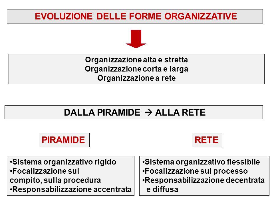 EVOLUZIONE DELLE FORME ORGANIZZATIVE DALLA PIRAMIDE  ALLA RETE PIRAMIDERETE Sistema organizzativo rigido Focalizzazione sul compito, sulla procedura