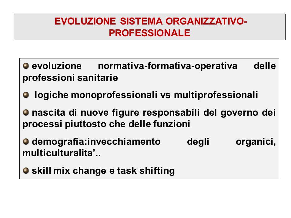 evoluzione normativa-formativa-operativa delle professioni sanitarie logiche monoprofessionali vs multiprofessionali nascita di nuove figure responsab