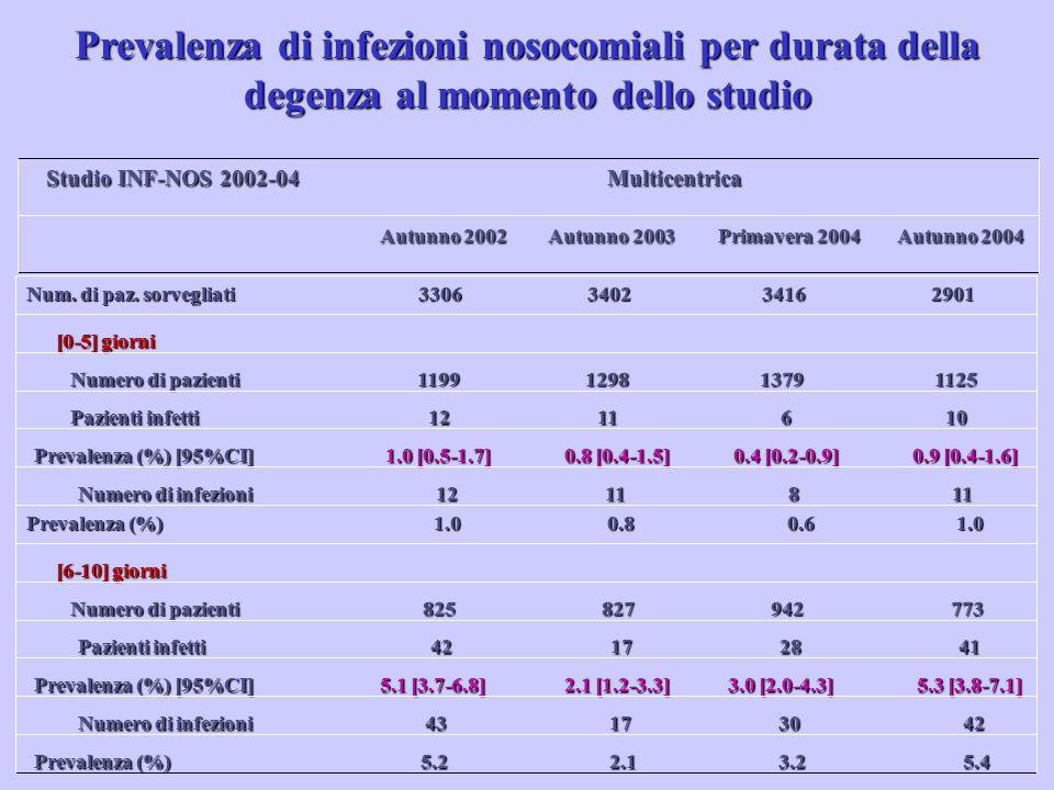 Autunno 2002 Autunno 2003 Primavera 2004 Autunno 2004 Studio INF-NOS 2002-04 Multicentrica Prevalenza (%) 5.2 2.1 3.2 5.4 Numero di infezioni 43 17 30