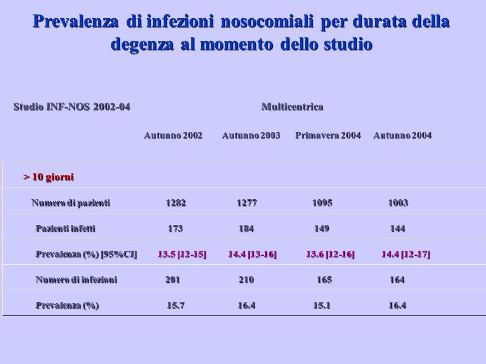 Prevalenza (%) 15.7 16.4 15.1 16.4 Numero di infezioni 201 210 165 164 Prevalenza (%) [95%CI] 13.5 [12-15] 14.4 [13-16] 13.6 [12-16] 14.4 [12-17] Pazi