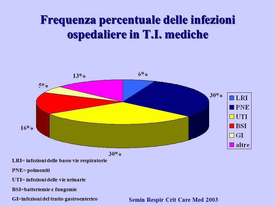 Frequenza percentuale delle infezioni ospedaliere in T.I. mediche LRI= infezioni delle basse vie respiratorie PNE= polmoniti UTI= infezioni delle vie