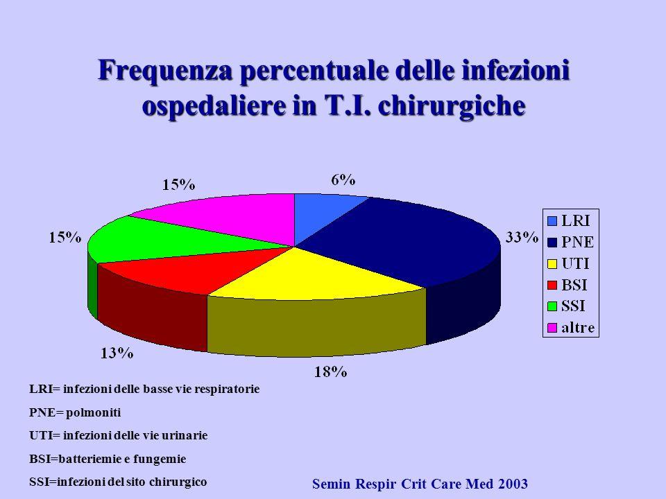 LRI= infezioni delle basse vie respiratorie PNE= polmoniti UTI= infezioni delle vie urinarie BSI=batteriemie e fungemie SSI=infezioni del sito chirurg