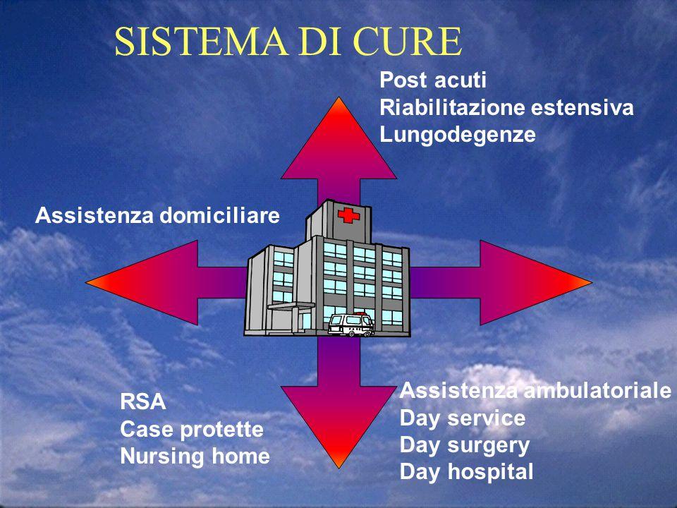 SISTEMA DI CURE e Assistenza domiciliare Post acuti Riabilitazione estensiva Lungodegenze Assistenza ambulatoriale Day service Day surgery Day hospita