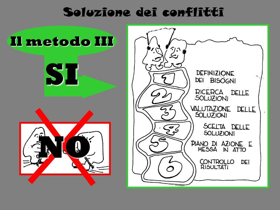 Il metodo III NO SI