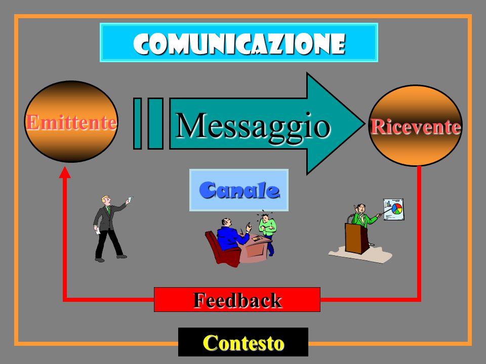 Emittente Ricevente Messaggio Canale Feedback Contesto Comunicazione
