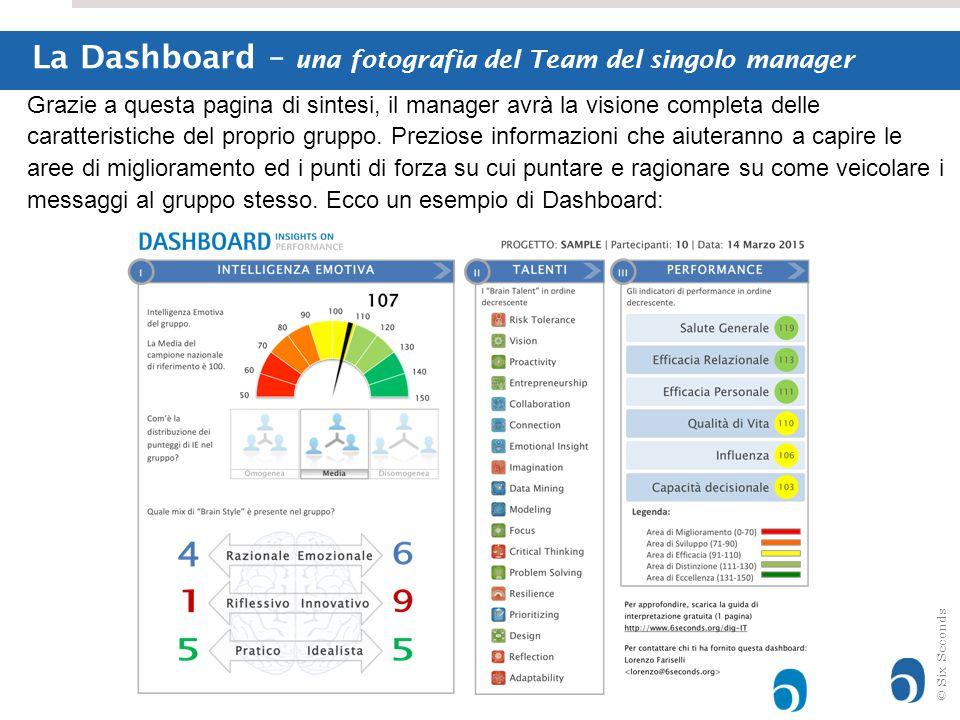 © Six Seconds La Dashboard – una fotografia del Team del singolo manager Grazie a questa pagina di sintesi, il manager avrà la visione completa delle caratteristiche del proprio gruppo.