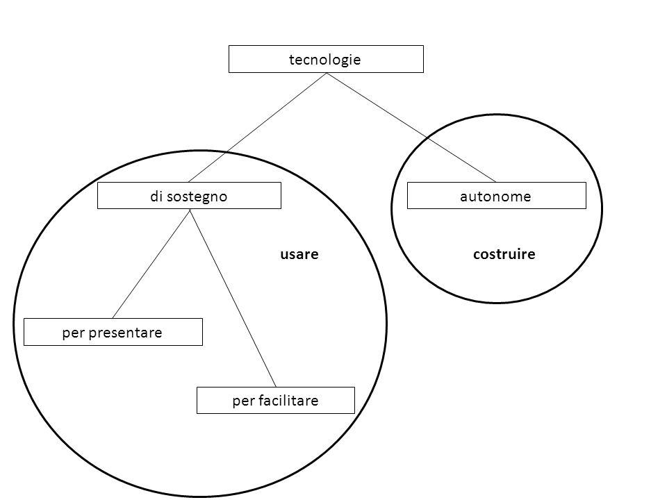 tecnologie per facilitare per presentare autonomedi sostegno costruireusare