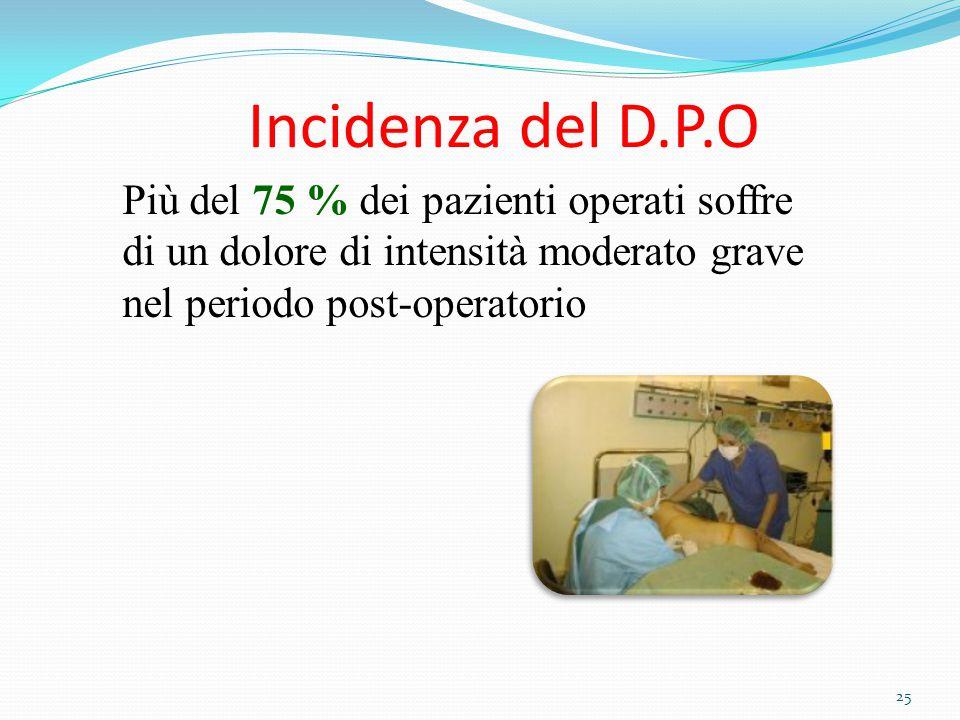 25 Incidenza del D.P.O Più del 75 % dei pazienti operati soffre di un dolore di intensità moderato grave nel periodo post-operatorio