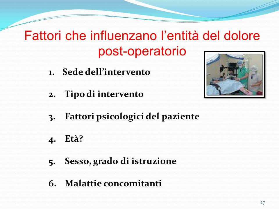 27 Fattori che influenzano l'entità del dolore post-operatorio 1.Sede dell'intervento 2. Tipo di intervento 3. Fattori psicologici del paziente 4. Età