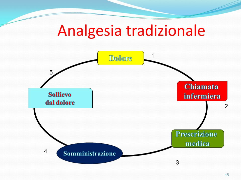 45 Analgesia tradizionale 1 2 3 4 5