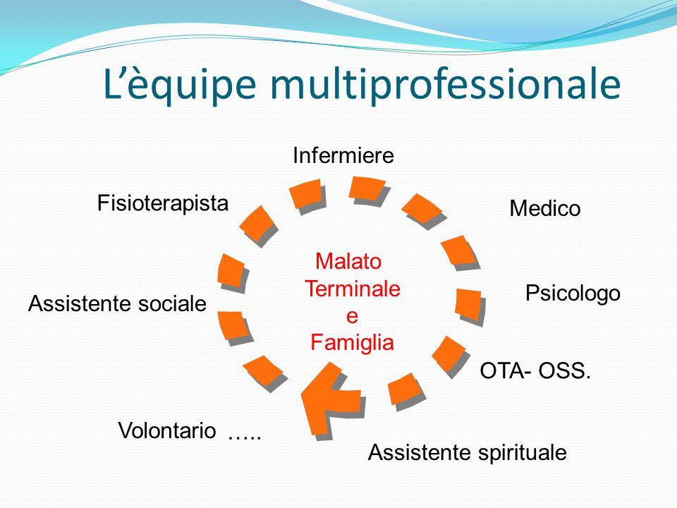 L'èquipe multiprofessionale Infermiere Medico Psicologo OTA- OSS. Assistente spirituale Assistente sociale Fisioterapista Volontario ….. Malato Termin