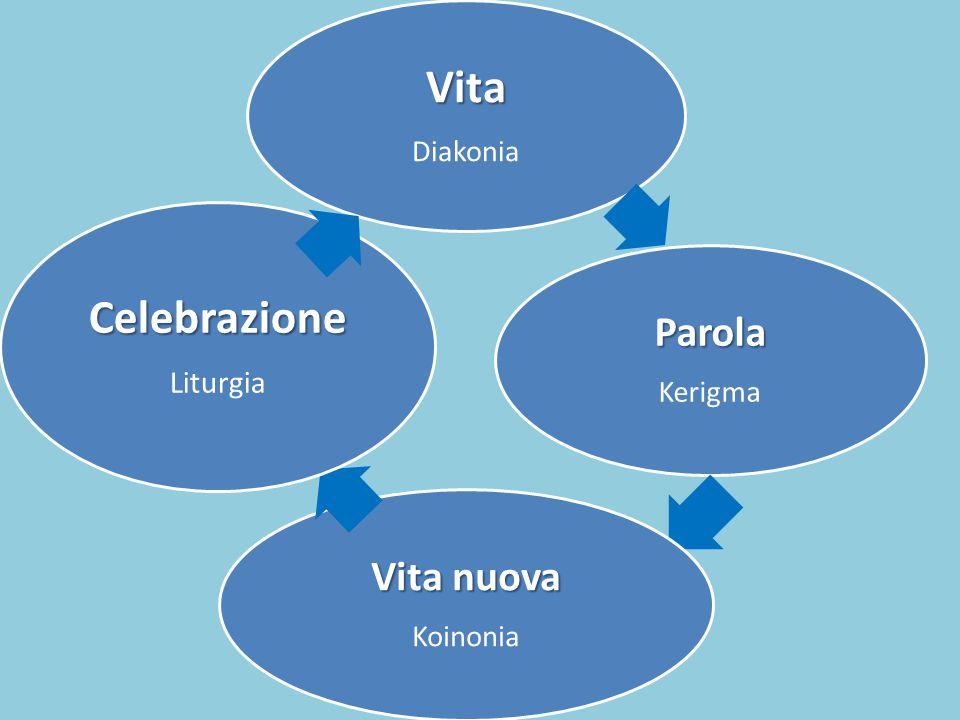 Vita Diakonia Parola Kerigma Vita nuova Koinonia Celebrazione Liturgia