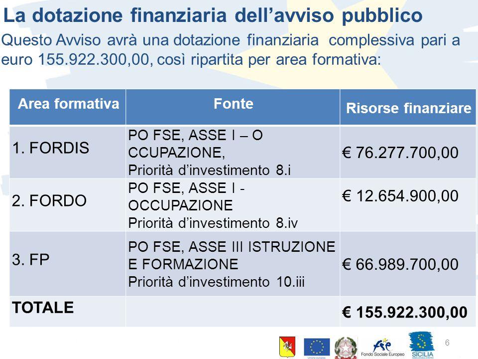 10 giugno 2015 Palermo 6 La dotazione finanziaria dell'avviso pubblico Questo Avviso avrà una dotazione finanziaria complessiva pari a euro 155.922.30