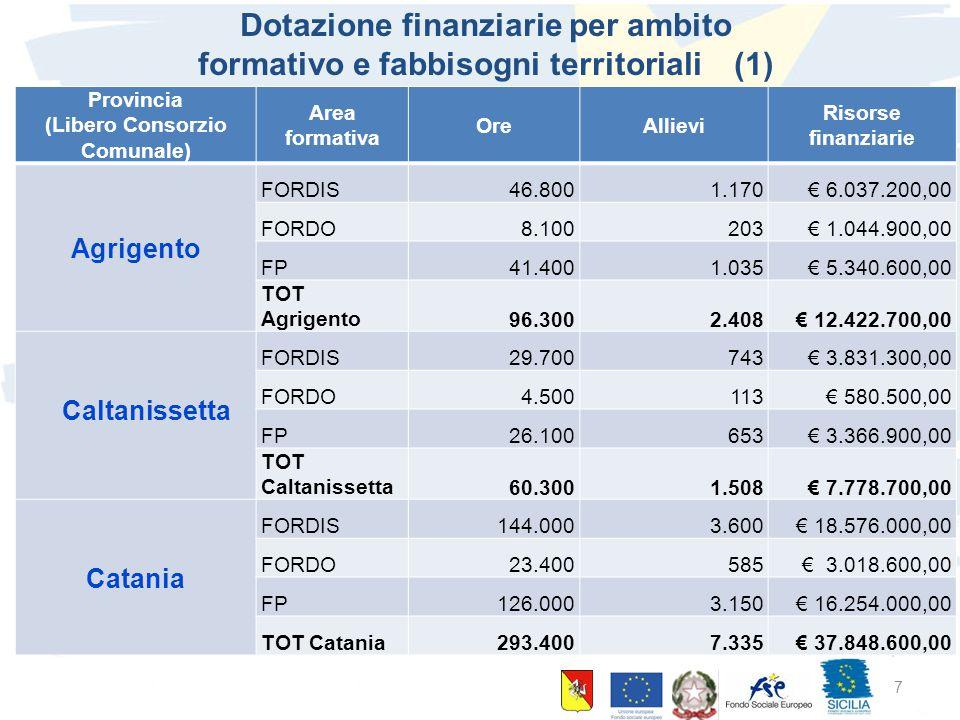 10 giugno 2015 Palermo 7 Dotazione finanziarie per ambito formativo e fabbisogni territoriali (1) (1) Provincia (Libero Consorzio Comunale) Area forma