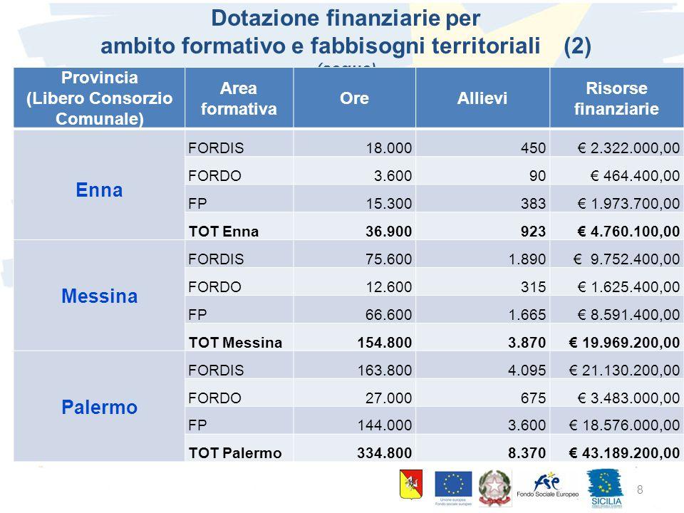 10 giugno 2015 Palermo 8 Dotazione finanziarie per ambito formativo e fabbisogni territoriali (2) (segue) Provincia (Libero Consorzio Comunale) Area f