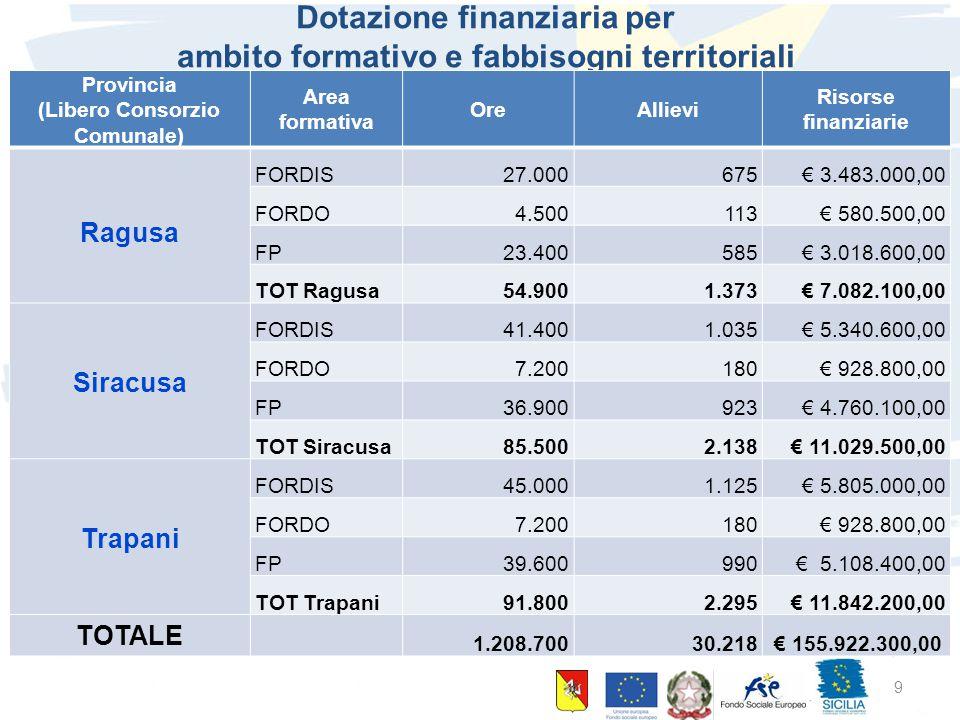 10 giugno 2015 Palermo 9 Dotazione finanziaria per ambito formativo e fabbisogni territoriali Provincia (Libero Consorzio Comunale) Area formativa Ore