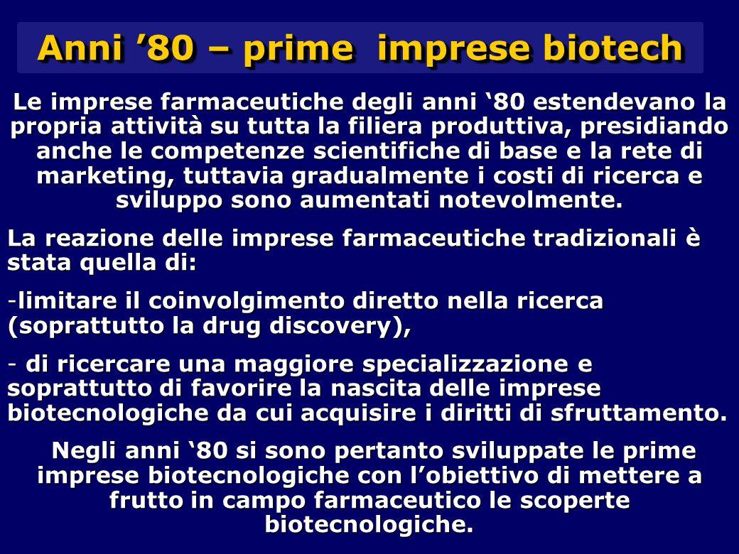 Le imprese farmaceutiche degli anni '80 estendevano la propria attività su tutta la filiera produttiva, presidiando anche le competenze scientifiche di base e la rete di marketing, tuttavia gradualmente i costi di ricerca e sviluppo sono aumentati notevolmente.