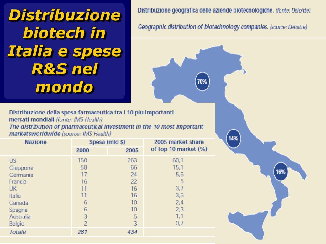 Distribuzione biotech in Italia e spese R&S nel mondo