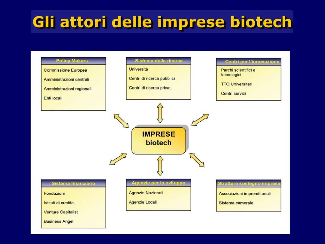 Gli attori delle imprese biotech