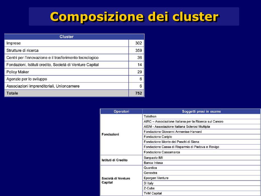 Composizione dei cluster