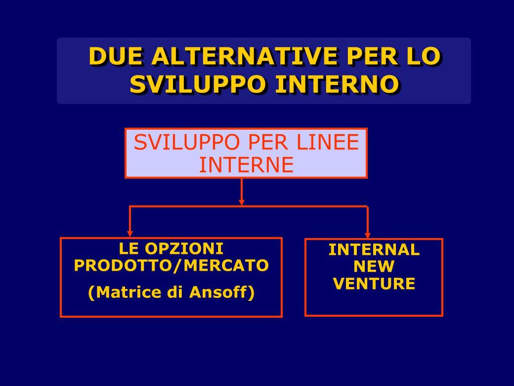 DUE ALTERNATIVE PER LO SVILUPPO INTERNO LE OPZIONI PRODOTTO/MERCATO (Matrice di Ansoff) INTERNAL NEW VENTURE SVILUPPO PER LINEE INTERNE