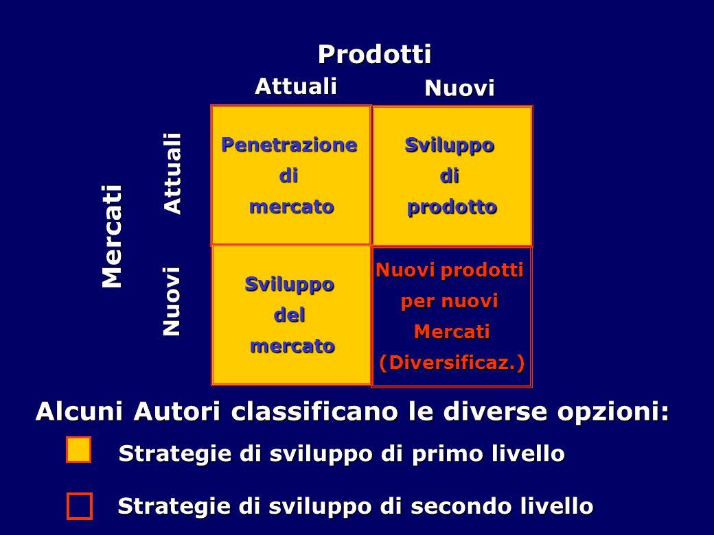 Penetrazionedimercato Sviluppodiprodotto Sviluppodelmercato Nuovi prodotti per nuovi Mercati(Diversificaz.) Prodotti Attuali Nuovi Mercati Attuali Nuo