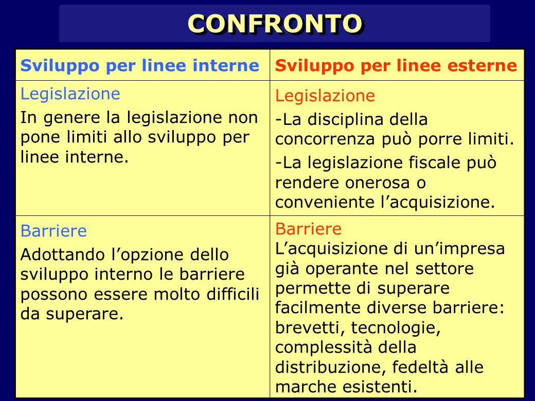 CONFRONTOCONFRONTO Sviluppo per linee interneSviluppo per linee esterne Legislazione In genere la legislazione non pone limiti allo sviluppo per linee