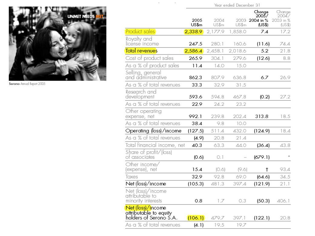 MERCK: BILANCIO 2005-2006   Come nel precedente esercizio 2005 i risultati finanziari ed operativi di Merck erano positivi (ROS cresceva dal 15,3 al 17,7% e ROCE dal 20,5 al 21%).