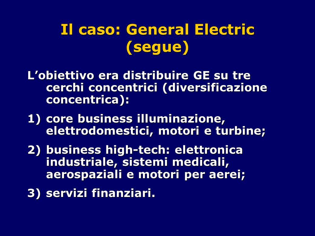 Il caso: General Electric (segue) L'obiettivo era distribuire GE su tre cerchi concentrici (diversificazione concentrica): 1)core business illuminazio