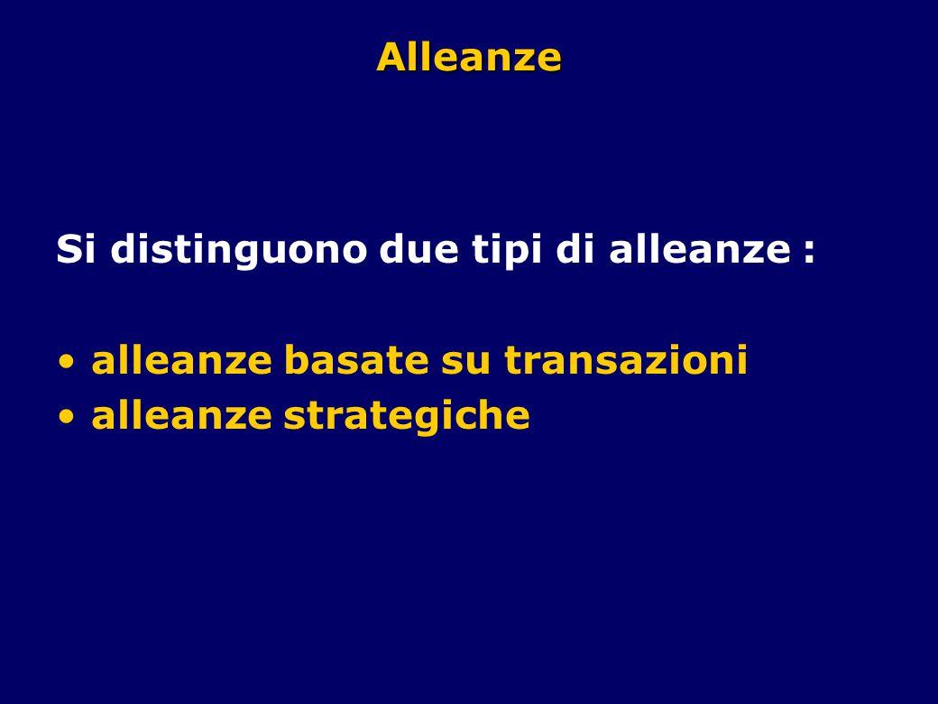 Alleanze Si distinguono due tipi di alleanze : alleanze basate su transazioni alleanze strategiche
