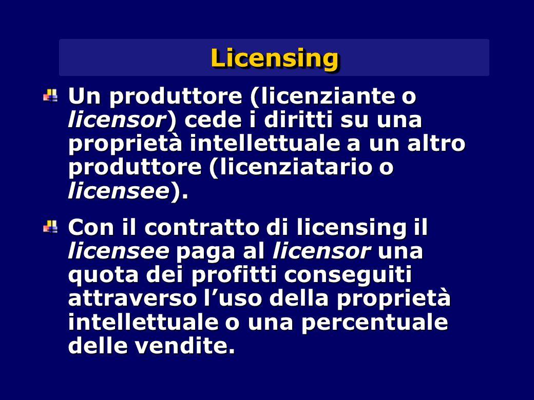 LicensingLicensing Un produttore (licenziante o licensor) cede i diritti su una proprietà intellettuale a un altro produttore (licenziatario o license