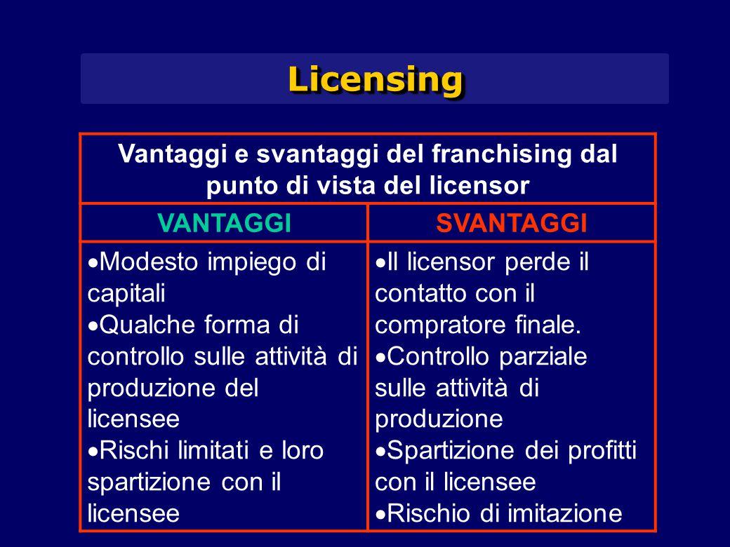 LicensingLicensing Vantaggi e svantaggi del franchising dal punto di vista del licensor VANTAGGISVANTAGGI  Modesto impiego di capitali  Qualche form