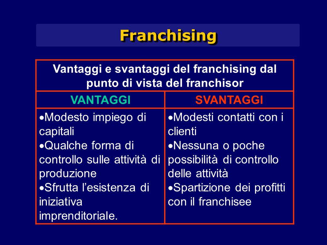 FranchisingFranchising Vantaggi e svantaggi del franchising dal punto di vista del franchisor VANTAGGISVANTAGGI  Modesto impiego di capitali  Qualch