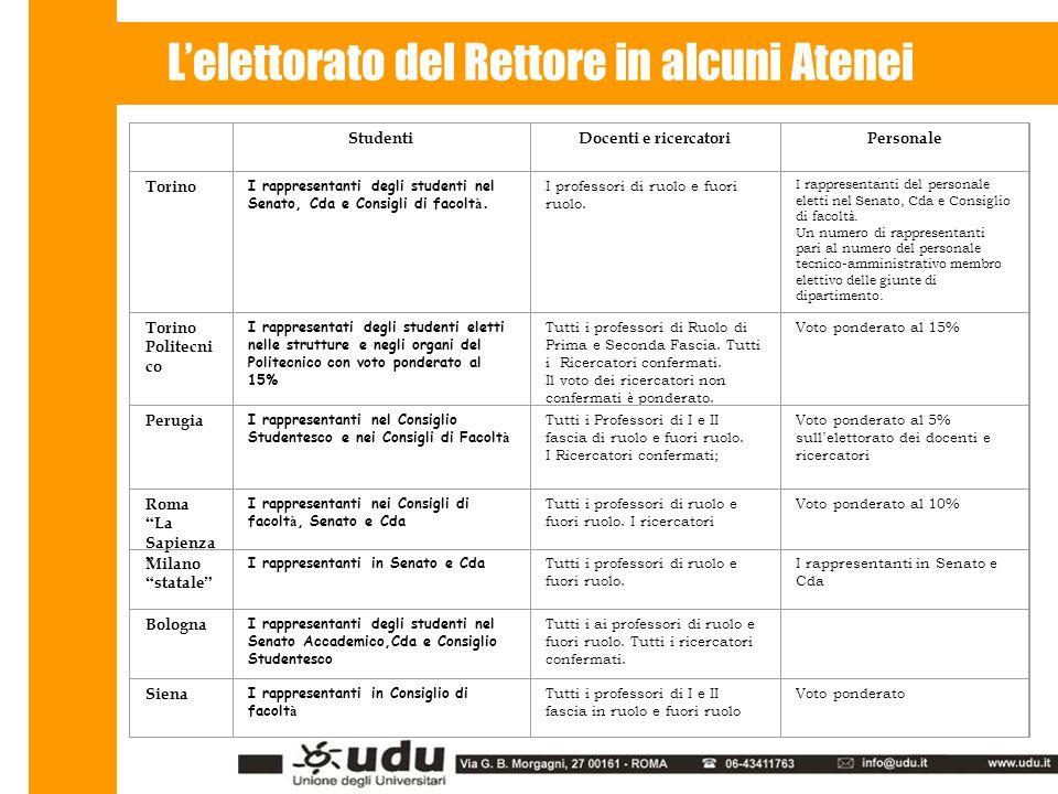 L'elettorato del Rettore in alcuni Atenei StudentiDocenti e ricercatoriPersonale Torino I rappresentanti degli studenti nel Senato, Cda e Consigli di facolt à.