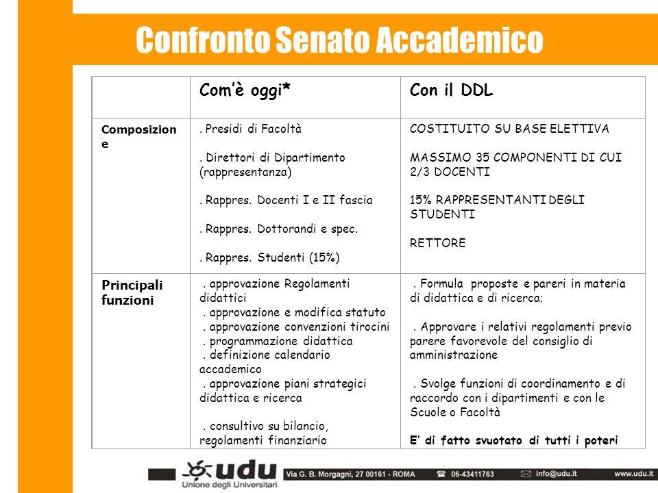 Confronto Senato Accademico Com'è oggi*Con il DDL Composizion e.