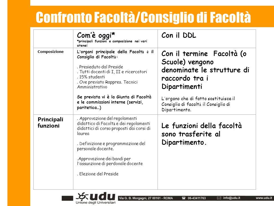 Com'è oggi* *principali funzioni e composizione nei vari atenei Con il DDL Composizione L ' organi principale della Facolt à è il Consiglio di Facolt à :.
