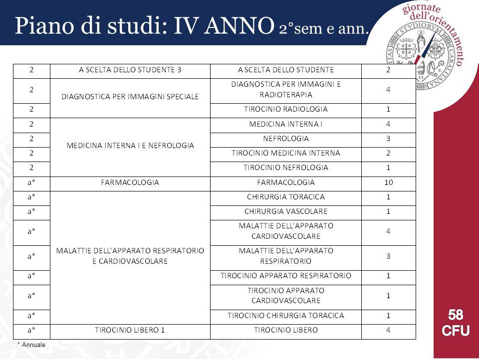 Piano di studi: IV ANNO 2°sem e ann. * Annuale
