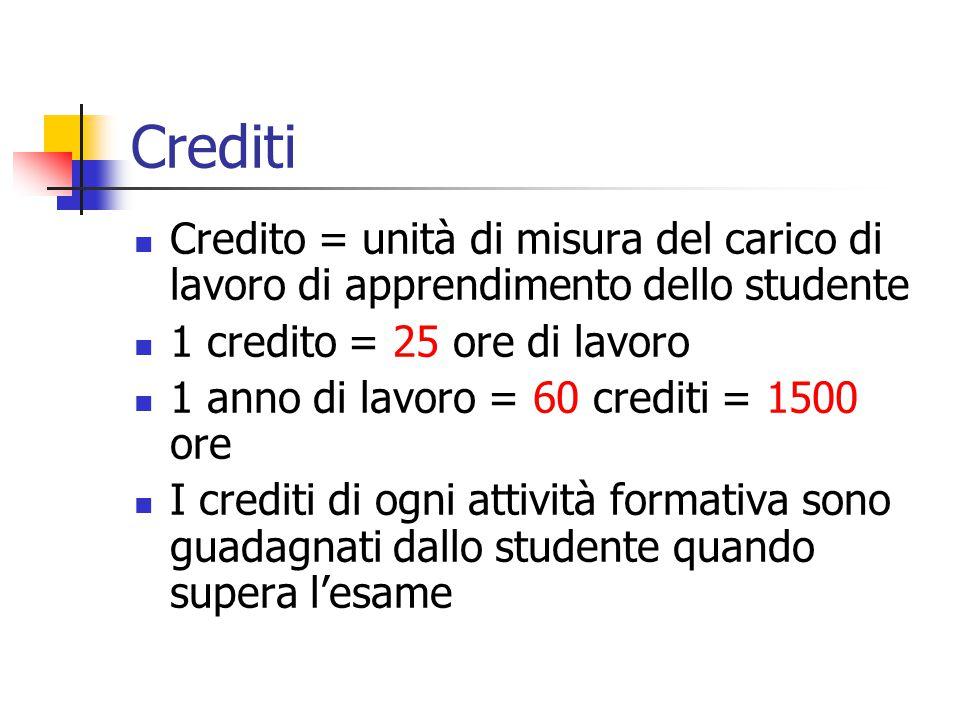 Crediti Credito = unità di misura del carico di lavoro di apprendimento dello studente 1 credito = 25 ore di lavoro 1 anno di lavoro = 60 crediti = 1500 ore I crediti di ogni attività formativa sono guadagnati dallo studente quando supera l'esame
