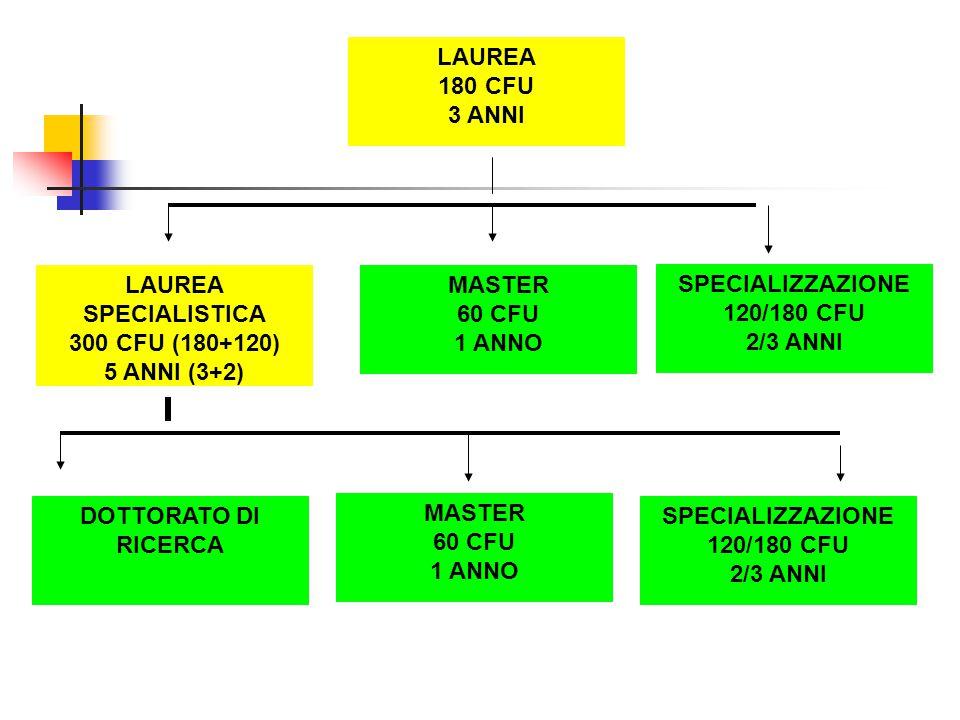 LAUREA 180 CFU 3 ANNI LAUREA SPECIALISTICA 300 CFU (180+120) 5 ANNI (3+2) MASTER 60 CFU 1 ANNO SPECIALIZZAZIONE 120/180 CFU 2/3 ANNI DOTTORATO DI RICERCA MASTER 60 CFU 1 ANNO SPECIALIZZAZIONE 120/180 CFU 2/3 ANNI