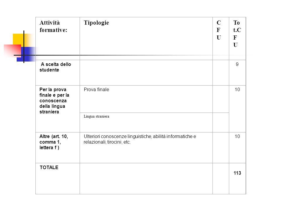 Attività formative: TipologieCFUCFU To t.C F U A scelta dello studente 9 Per la prova finale e per la conoscenza della lingua straniera Prova finale 10 Lingua straniera Altre (art.