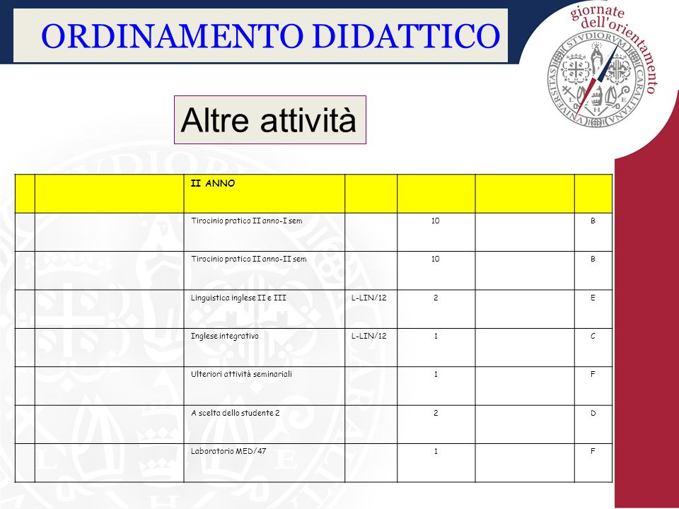 ORDINAMENTO DIDATTICO II ANNO Tirocinio pratico II anno-I sem10B Tirocinio pratico II anno-II sem10B Linguistica inglese II e IIIL-LIN/122E Inglese in