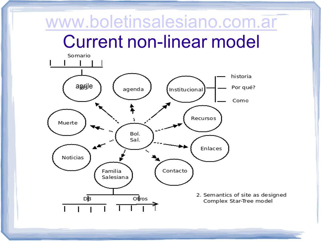 www.boletinsalesiano.com.ar www.boletinsalesiano.com.ar Current non-linear model aprile