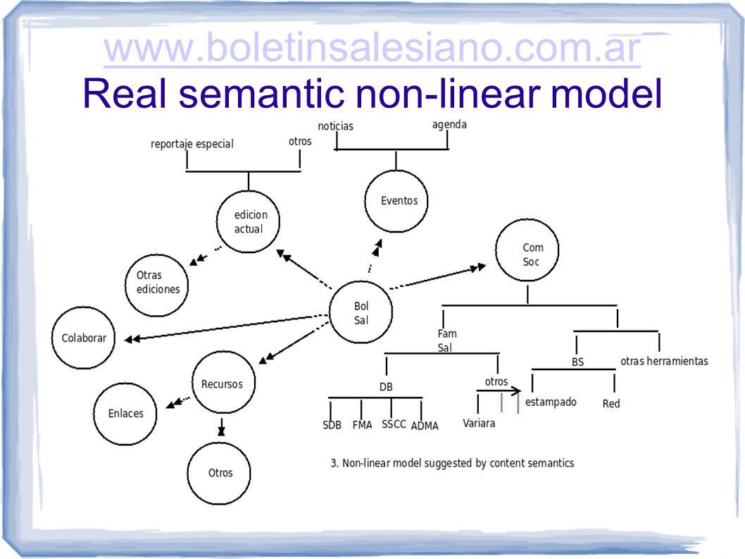 www.boletinsalesiano.com.ar www.boletinsalesiano.com.ar Real semantic non-linear model