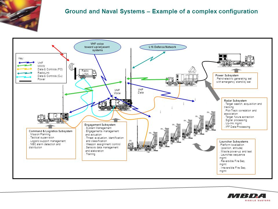 Ground and Naval Systems – Example of a complex configuration L16 Defence Network Radio LINK VHF voice toward up/adjacent systems VHF Voice VHF Data Command & Logistics Subsystem.