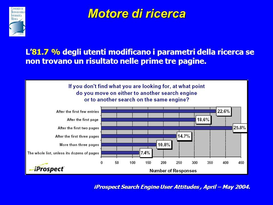 Motore di ricerca L'81.7 % degli utenti modificano i parametri della ricerca se non trovano un risultato nelle prime tre pagine. iProspect Search Engi