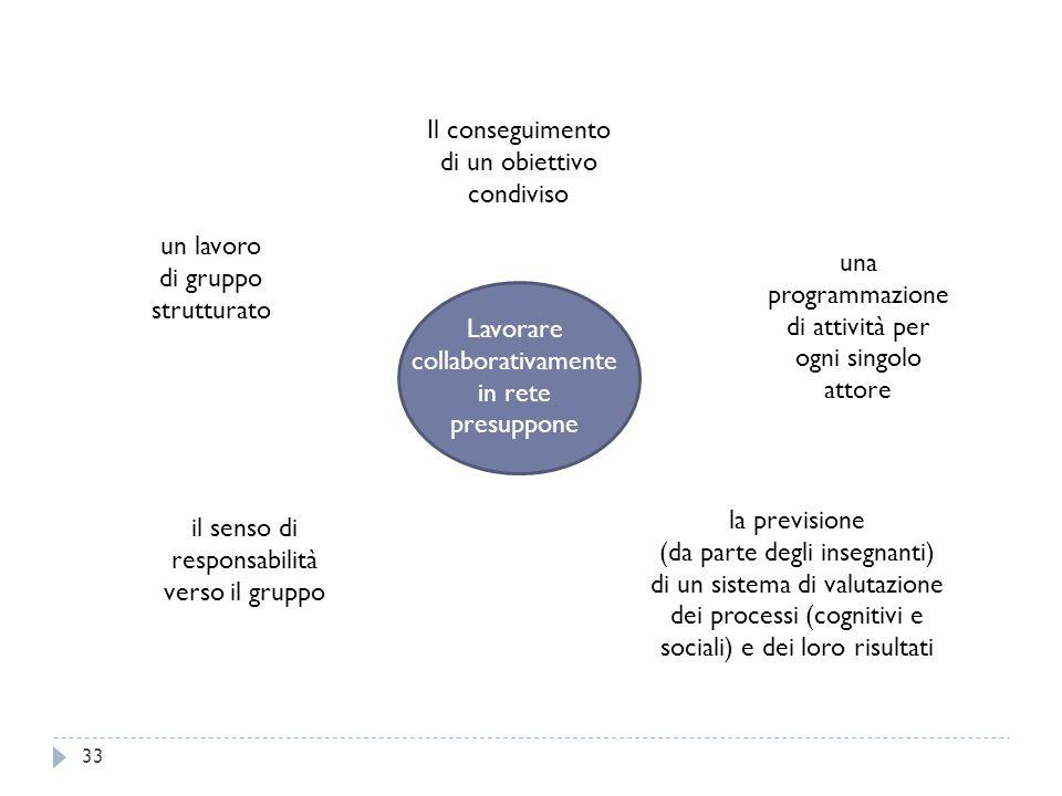 33 Lavorare collaborativamente in rete presuppone Il conseguimento di un obiettivo condiviso una programmazione di attività per ogni singolo attore la