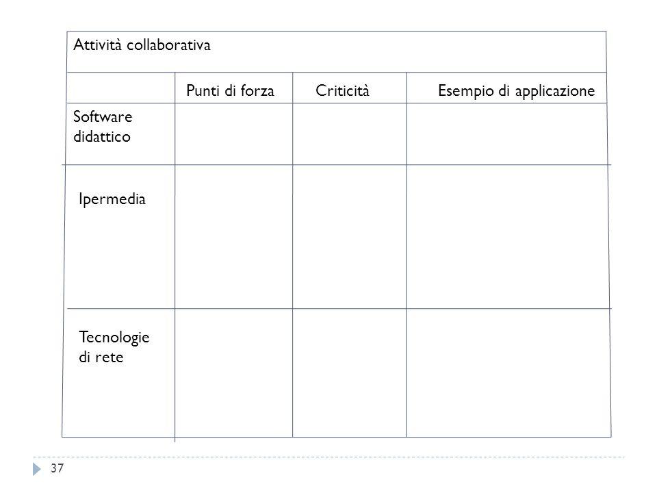 37 Attività collaborativa Software didattico Punti di forza Criticità Esempio di applicazione Ipermedia Tecnologie di rete