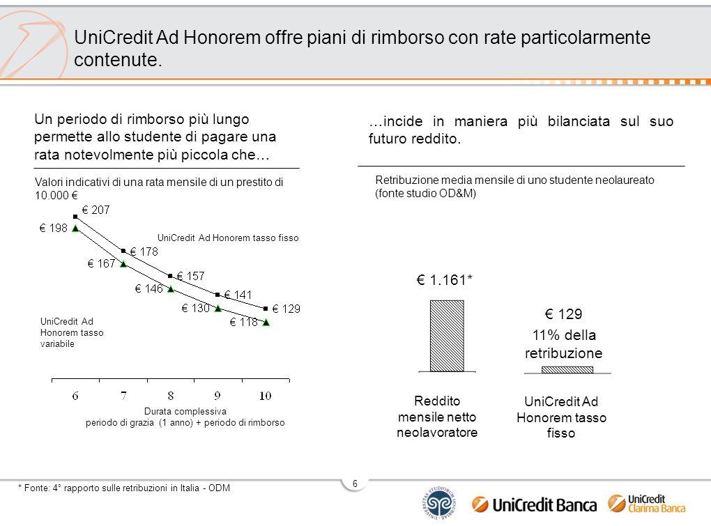 6 …incide in maniera più bilanciata sul suo futuro reddito. UniCredit Ad Honorem offre piani di rimborso con rate particolarmente contenute. Un period